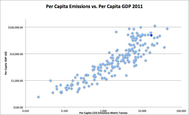 emission-vs-gdp