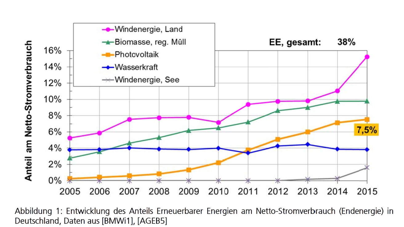 (source: Fraunhofer ISE)
